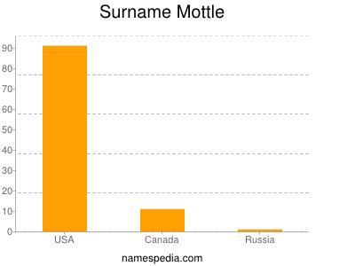 Surname Mottle