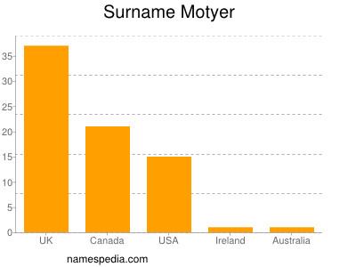 Surname Motyer
