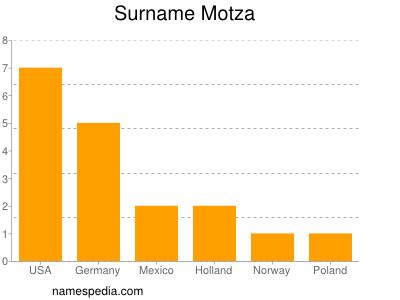 Surname Motza