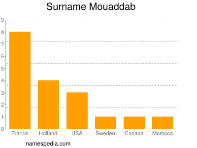 Surname Mouaddab