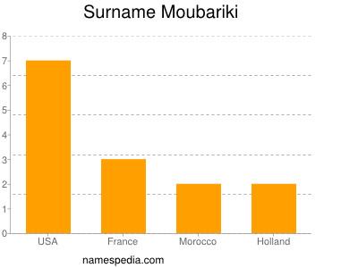 Surname Moubariki
