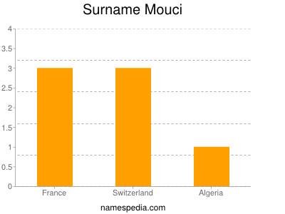 Surname Mouci
