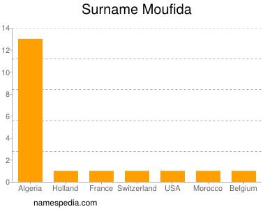 Surname Moufida