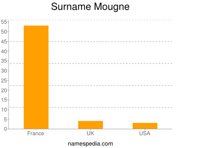 Surname Mougne