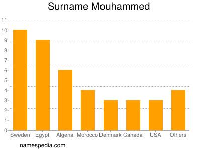 Surname Mouhammed