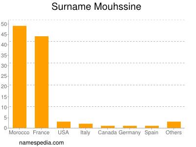 Surname Mouhssine