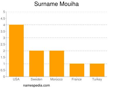 Surname Mouiha