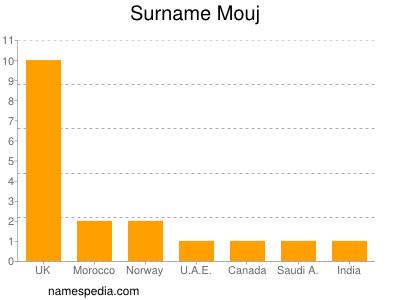 Surname Mouj