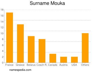 Surname Mouka
