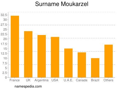 Surname Moukarzel