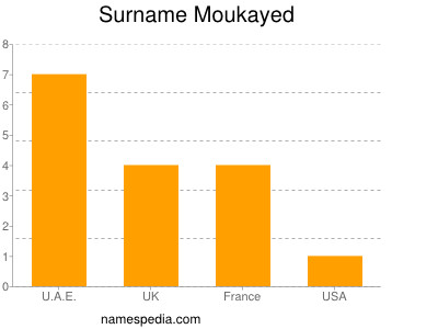 Surname Moukayed