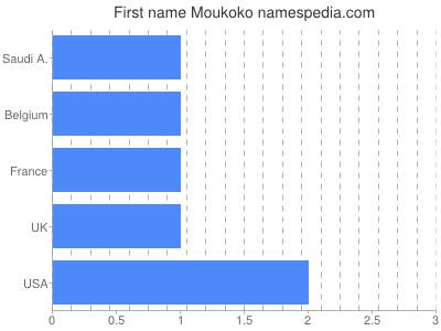 Given name Moukoko