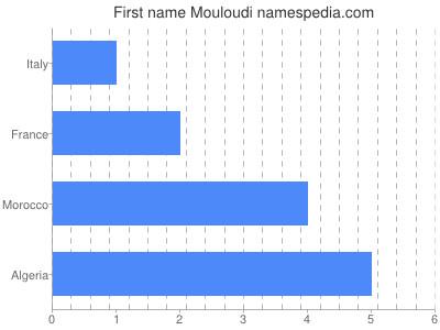 Given name Mouloudi