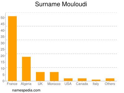 Surname Mouloudi