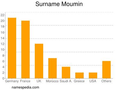 Surname Moumin