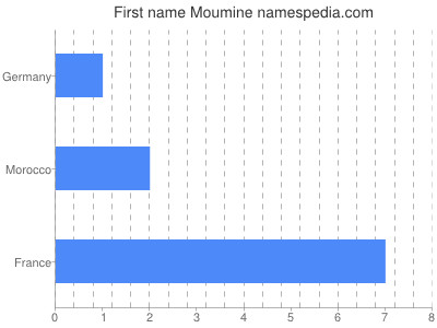 Given name Moumine