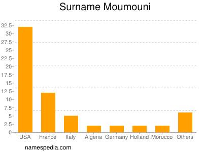 Surname Moumouni