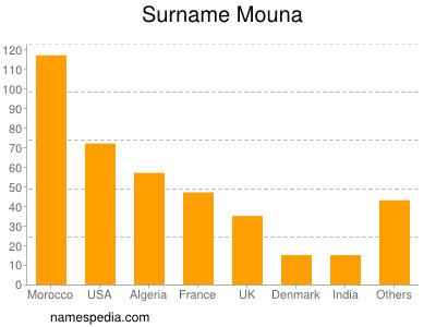 Surname Mouna
