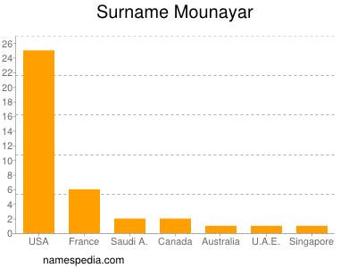 Surname Mounayar