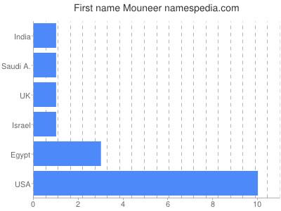 Given name Mouneer
