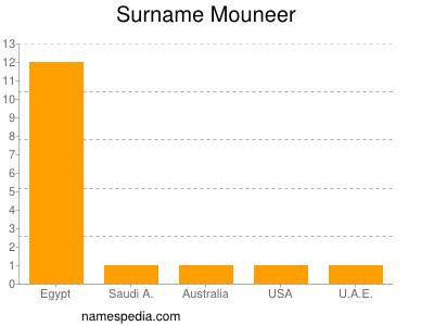 Surname Mouneer