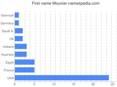 Given name Mounier