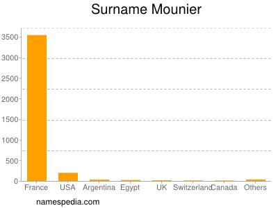 Surname Mounier