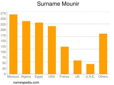 Surname Mounir