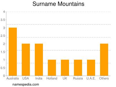Surname Mountains