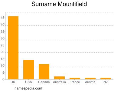Surname Mountifield