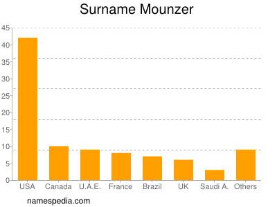 Surname Mounzer