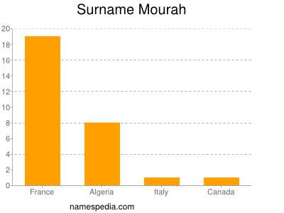 Surname Mourah