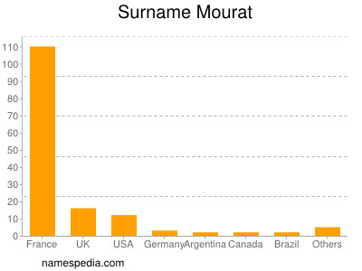 Surname Mourat