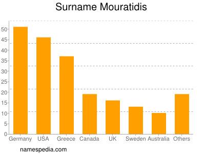 Surname Mouratidis