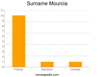 Surname Mourcia