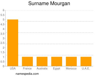 Surname Mourgan