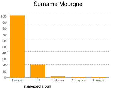 Surname Mourgue