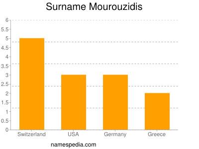 Surname Mourouzidis