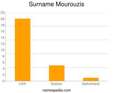 Surname Mourouzis