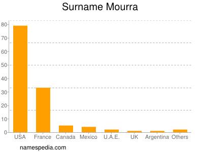 Surname Mourra