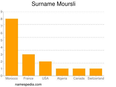 Surname Moursli