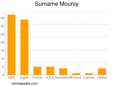 Surname Moursy