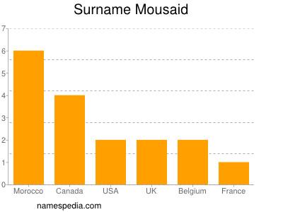 Surname Mousaid
