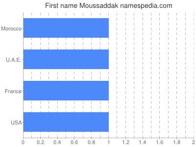 Given name Moussaddak