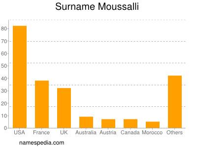 Surname Moussalli