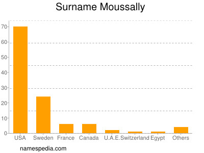 Surname Moussally