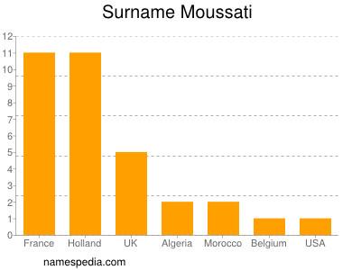 Surname Moussati