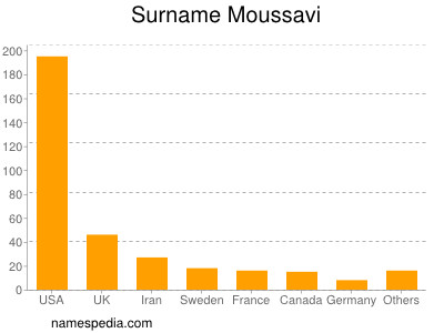 Surname Moussavi