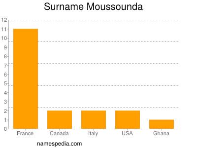 Surname Moussounda