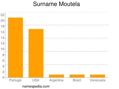 Surname Moutela